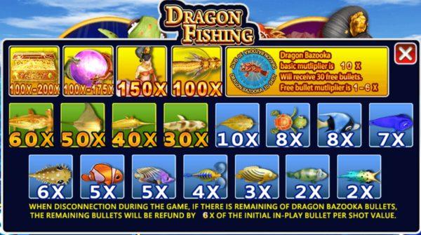 เกมยิงปลา ราชามังกร ที่คุณมีสิทธิ์ลุ้นรับโบนัสสูงสุดถึง 150 เท่า